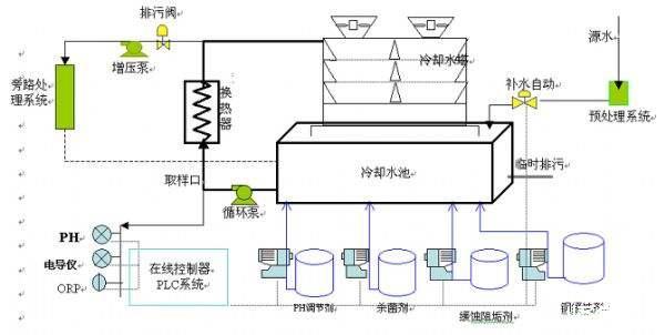 工业循环水也叫冷却循环水,主要由循环泵,控制系统,单向阀等组成.